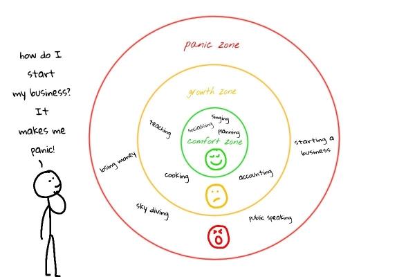 panic zone 1